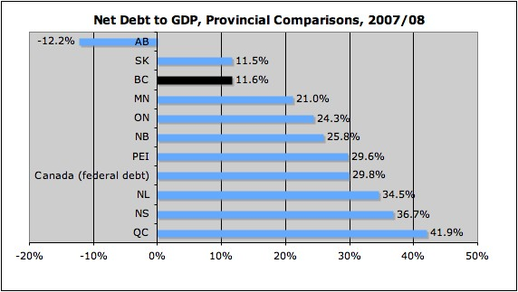 Source: 2009 Ontario Budget
