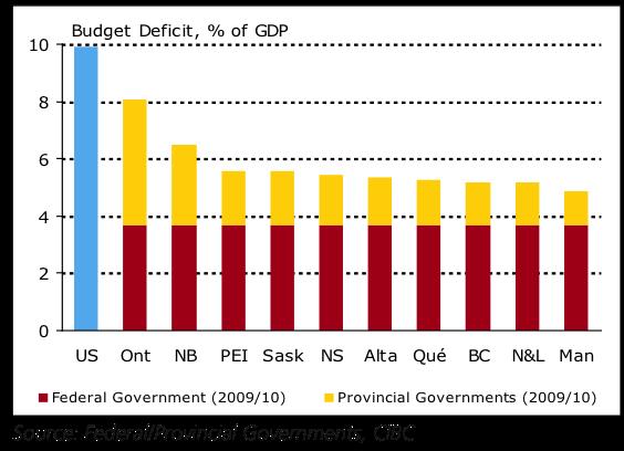 Comparisons of provincial deficits