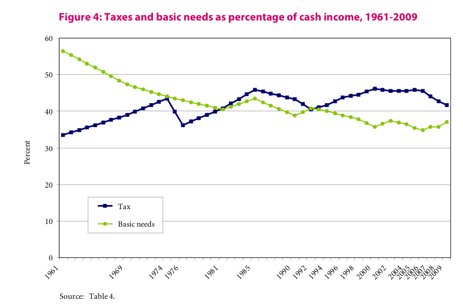 Taxes as percentage of cash income, 1961 - 2009