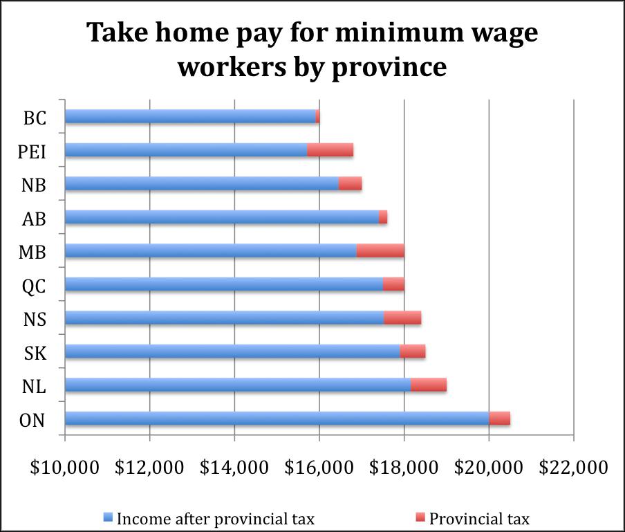 48000 salary take home pay