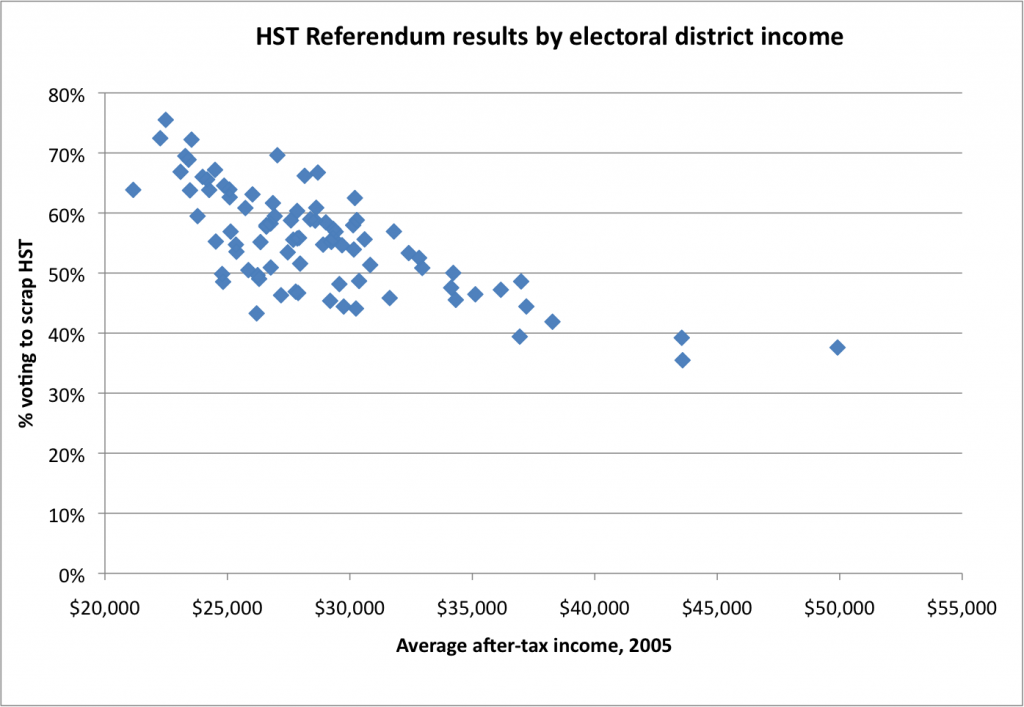 We see a clear trend here: the higher the average income in the electoral district, the higher the support for HST.