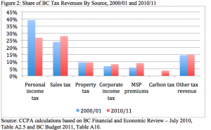 BC Tax Revenues by Source