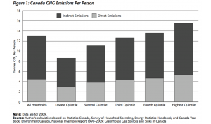 GHG emissions by Canadian household