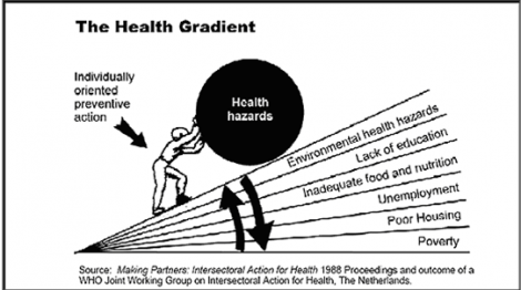 We all make choices, but the deck is stacked against some of us. That's the big lesson from the literature on social determinants of health.