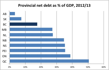 BC debt-to-GDP.jpeg