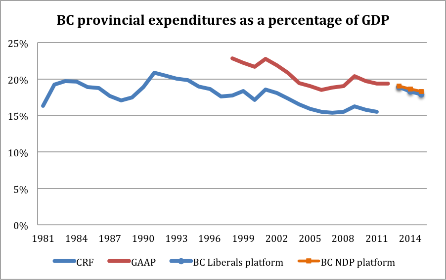 BC provincial expenditures as a percentage of GDP