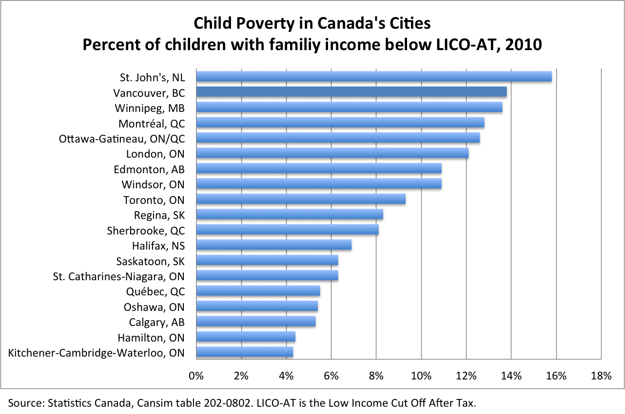 the progressive economics forum child poverty rampant in chart showing the percentage of children family income below lico at in selected canadian