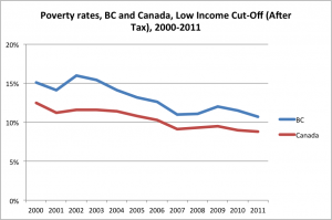 Poverty rates BC and Canada_LICO-AT