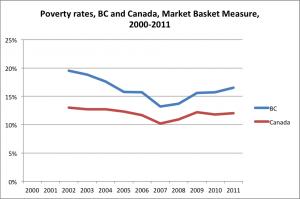 Poverty rates_MBM