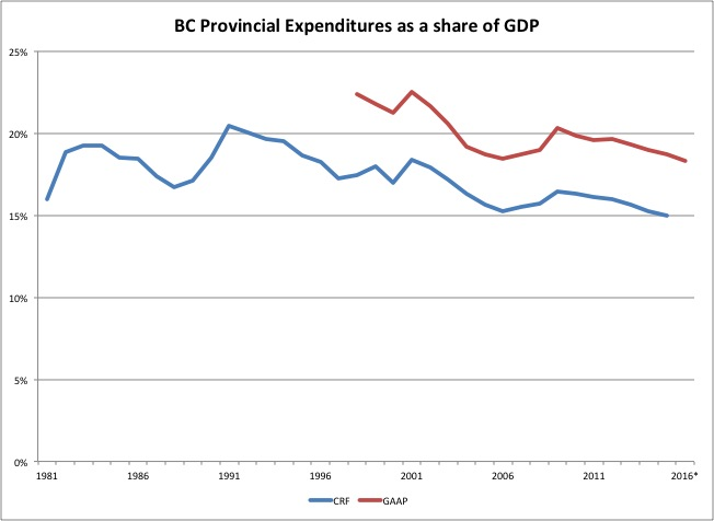 BC spending as a share of BC