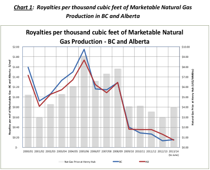 Natural gas royalties decline