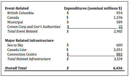 Government Expenditures for the 2010 Games