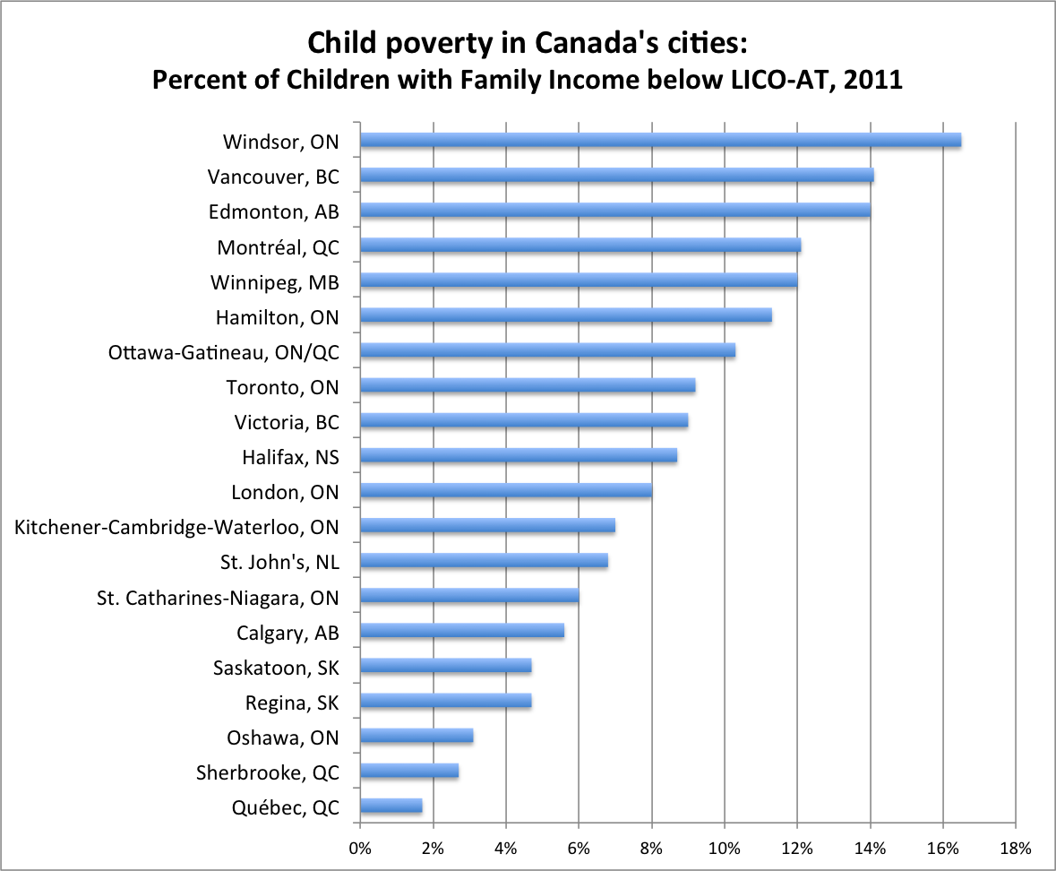 is in the middle of the pack, in 9th place, with child poverty rate ...