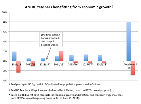 Teachers-wages-and-econ-growth