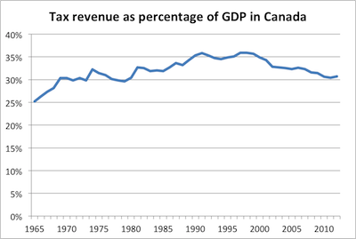 Canada tax revenues as a share of GDP_small