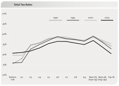 Eroding Tax Fairness by mid 2000s small