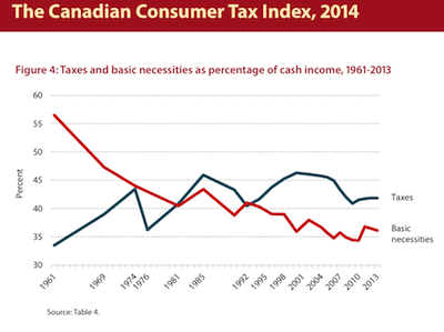 FI tax chart shows taxes are on the decline since 1999 small