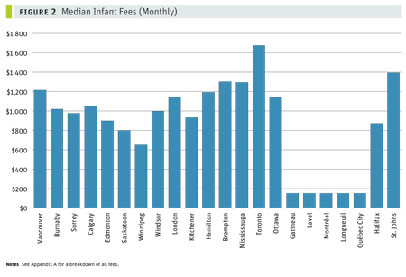 Median infant fees_fig2_small