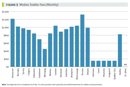 Median toddler fees_fig3_small