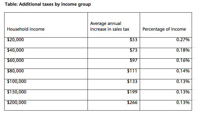 Table: Additional taxes by income group