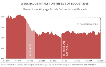 State of BC job market on the eve of budget 2015