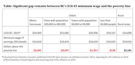 Minimum wage poverty gap_small