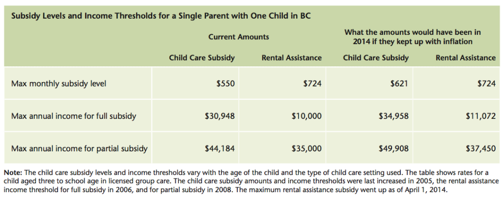 What if BC's child care and rental assistance subsidies kept up with inflation?