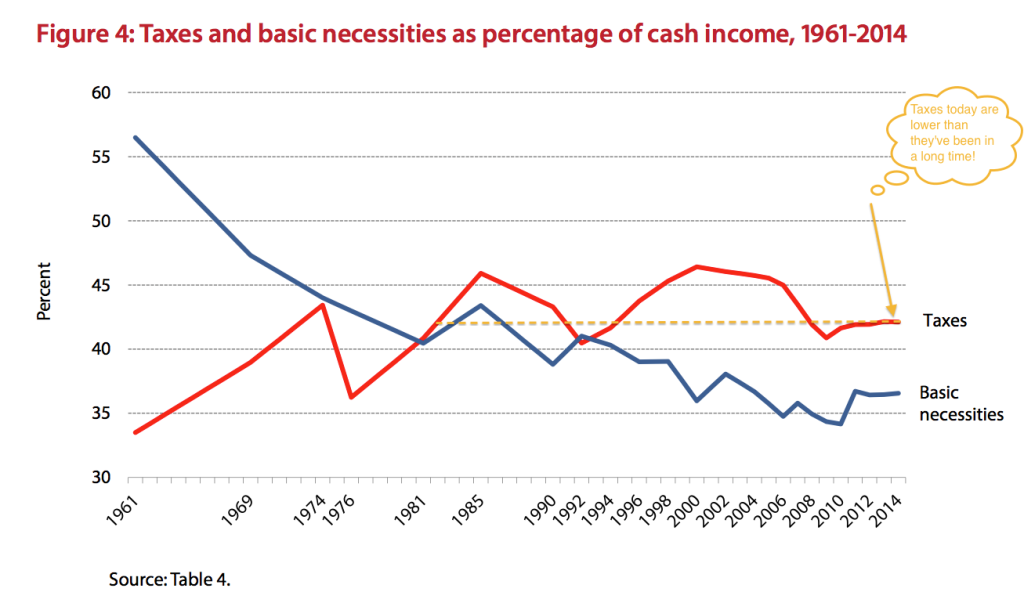 Taxes as a percentage of income, Fraser Institute Figure 4