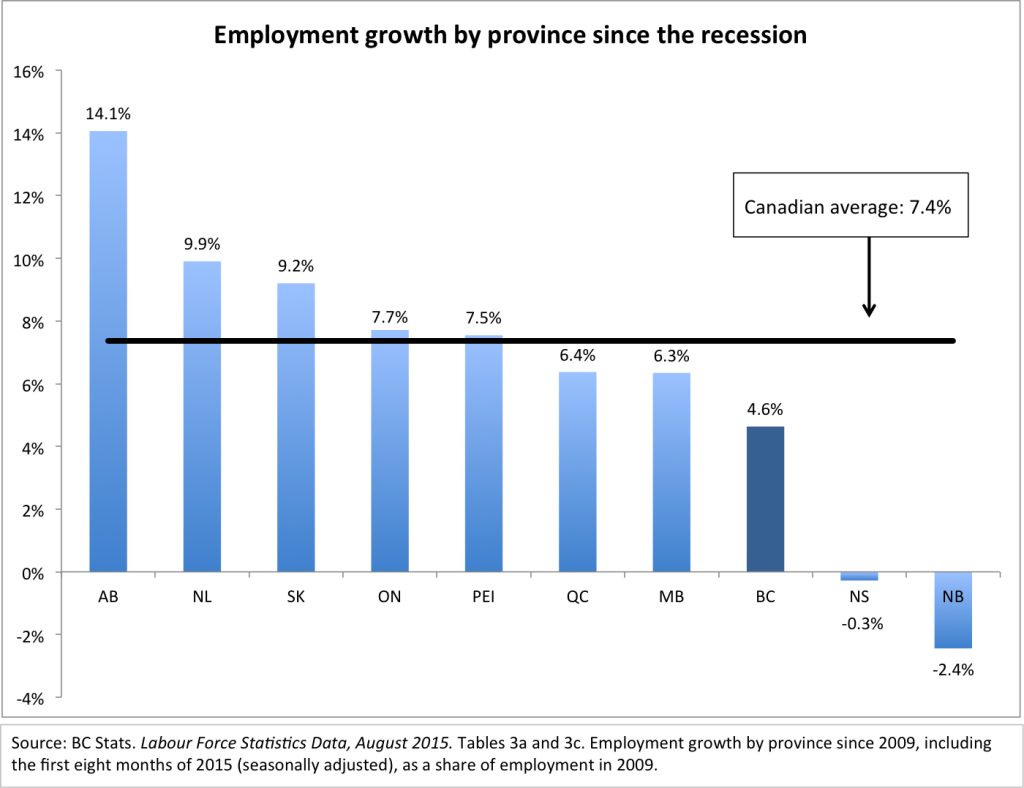 Employment growth since 2009