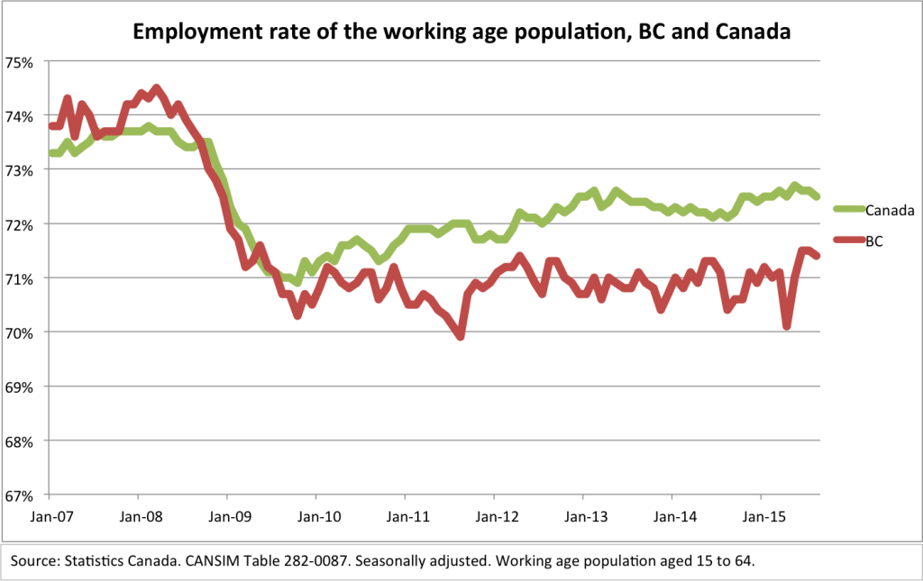 Employment rate BC and Canada