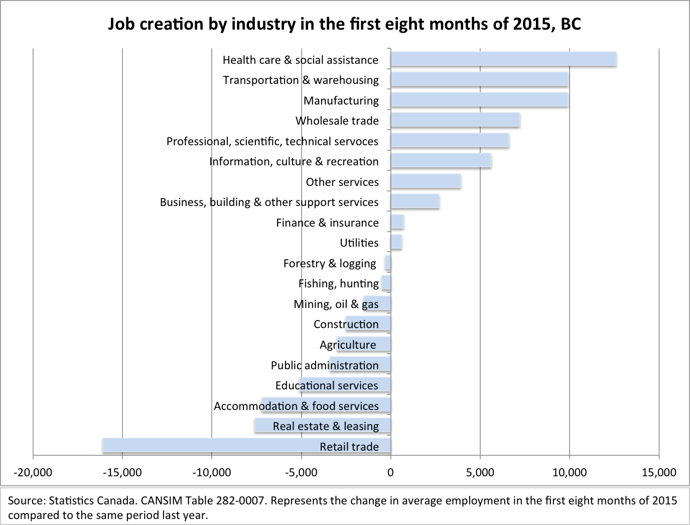 bc employment holds steady in but anemic private sector job creation or loss by industry 2015