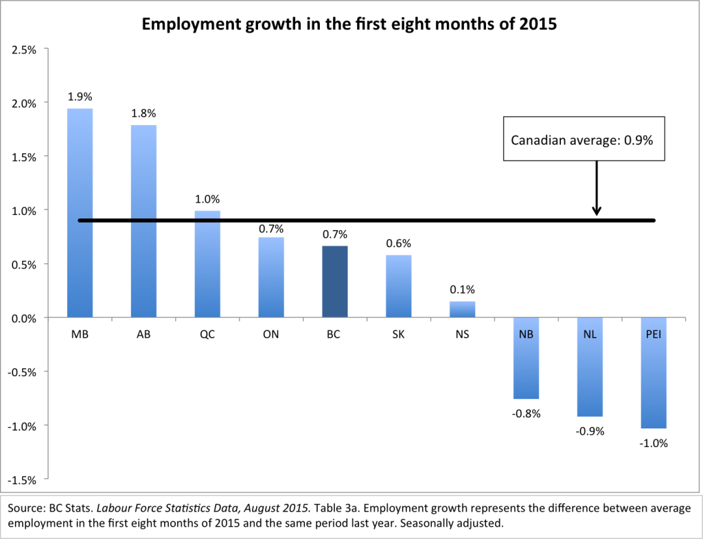 Job growth first 8 months of 2015