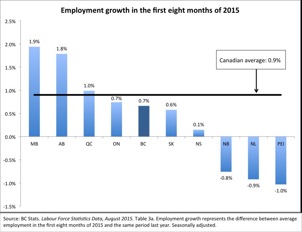 Job growth first 8 months of 2015