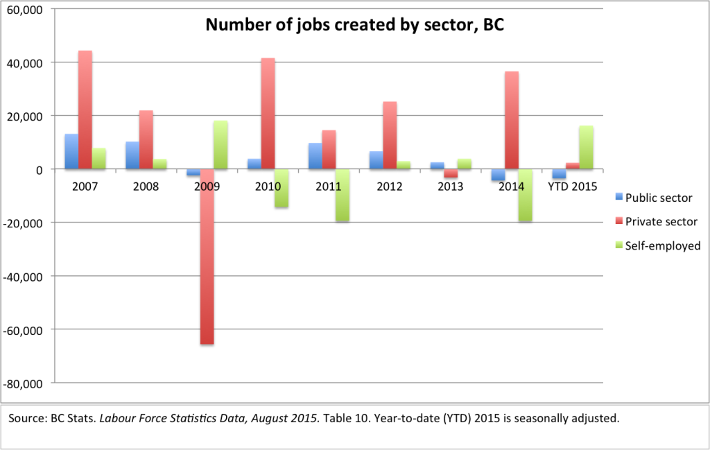 Jobs created by sector
