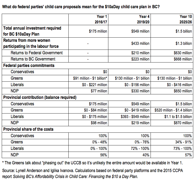 Table comparing federal child care commitments with the costs of the $10aDay Plan