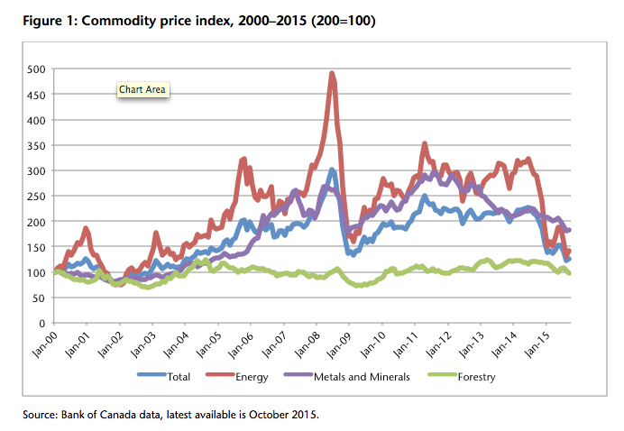 Bank of Canada Commodity Price Index