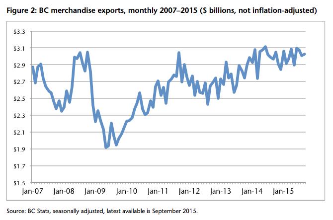 BC merchandise exports