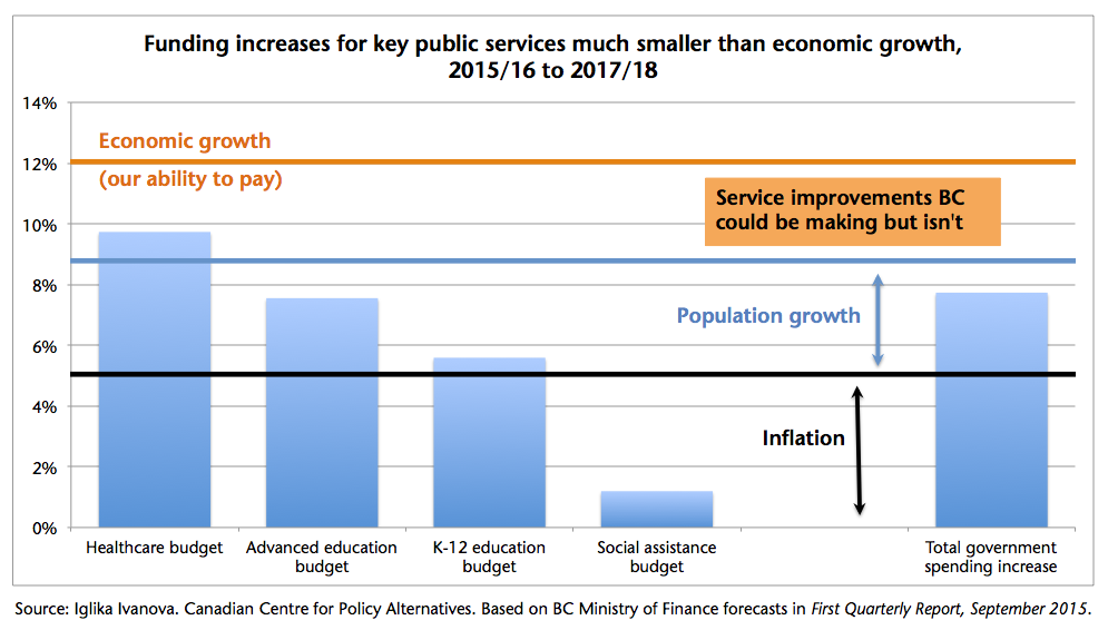 Funding increases for key public services compared to expected economic growth