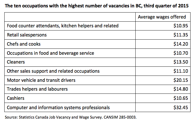 Table: Occupations with highest number of vacancies in BC Q3 2015
