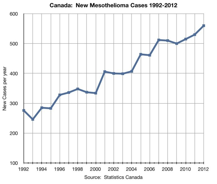 Asbestos-caused disease increasing in Canada, and many