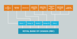 RBC interlocks with Cnd fossil fuel co's