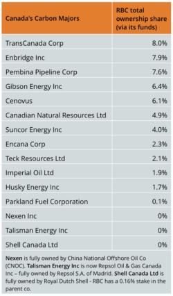 RBC share in Cnd carbon majors