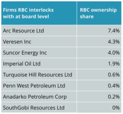 rbc share in cnd ff cos interlocks with