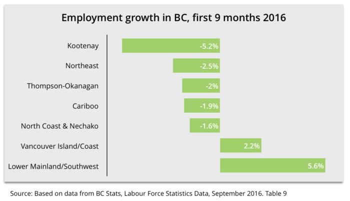 employment-growth-in-bc-first-9-months-of-2016