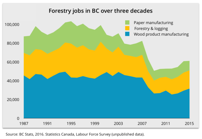 forestry-jobs-in-bc-over-3-decades