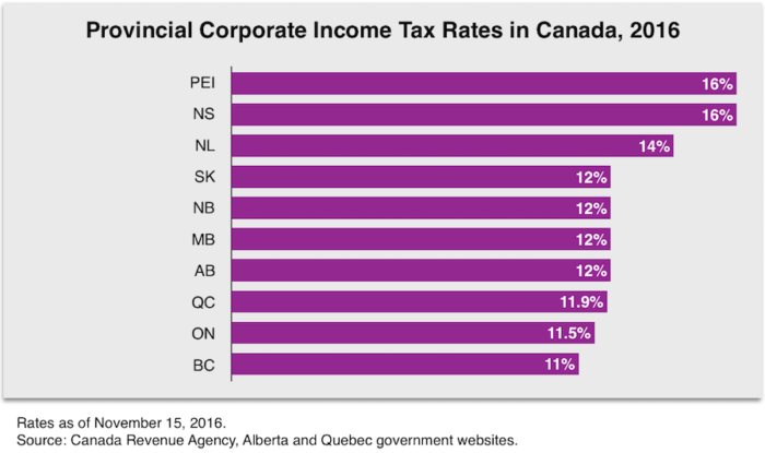 provincial-corporate-income-tax-rates-in-canada-2016