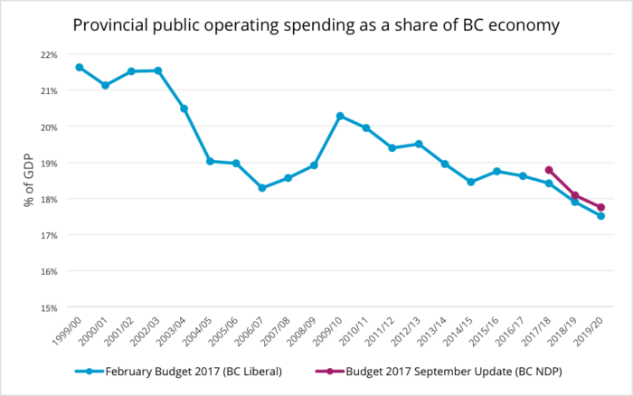 Provincial public operating spending as a share of BC economy