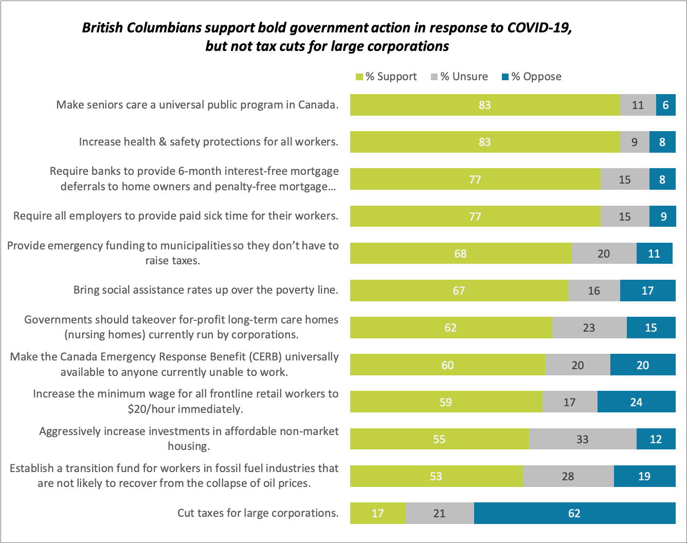 British Columbians support bold government action in response to COVID-19, but not tax cuts for large corporations