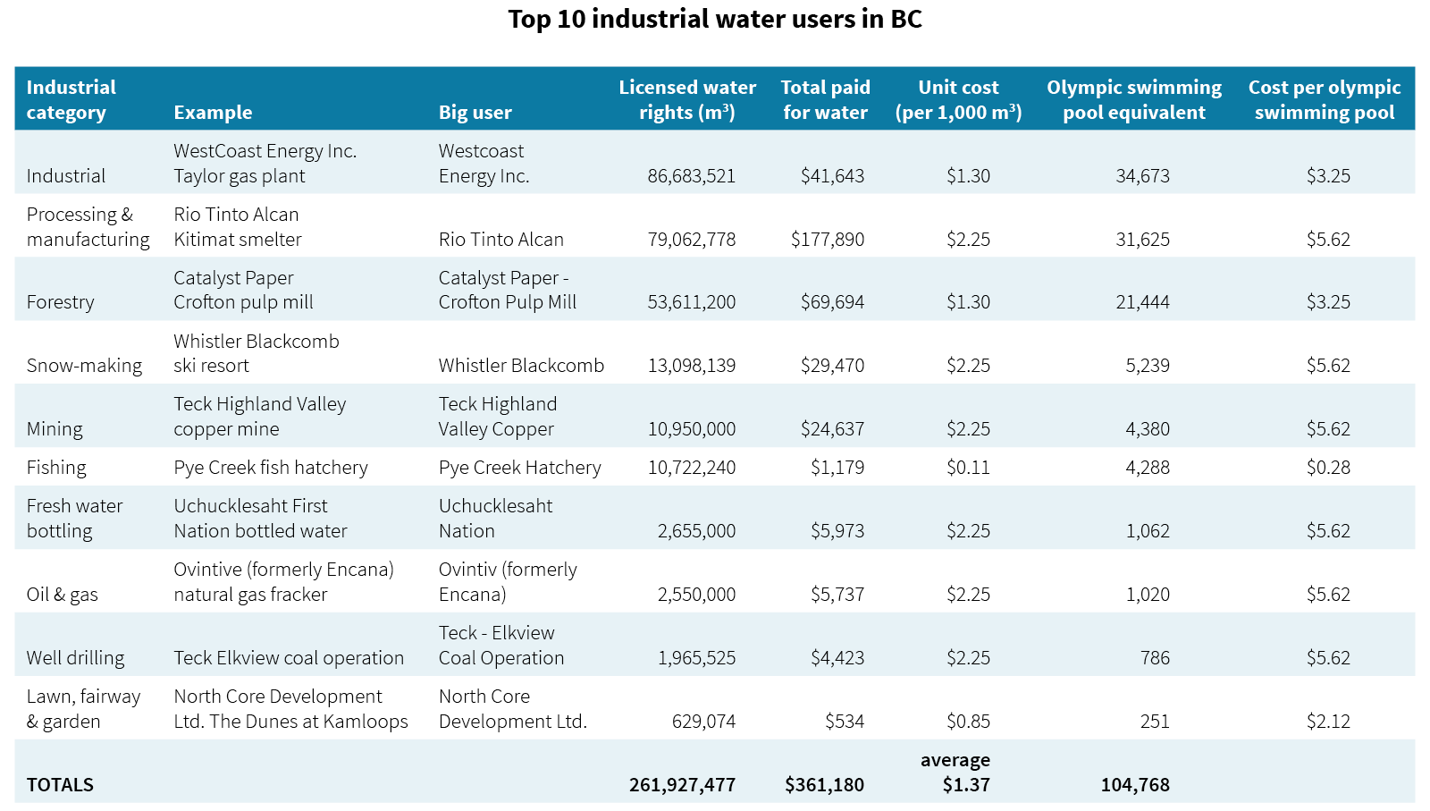 Table: Top 10 industrial water users in BC